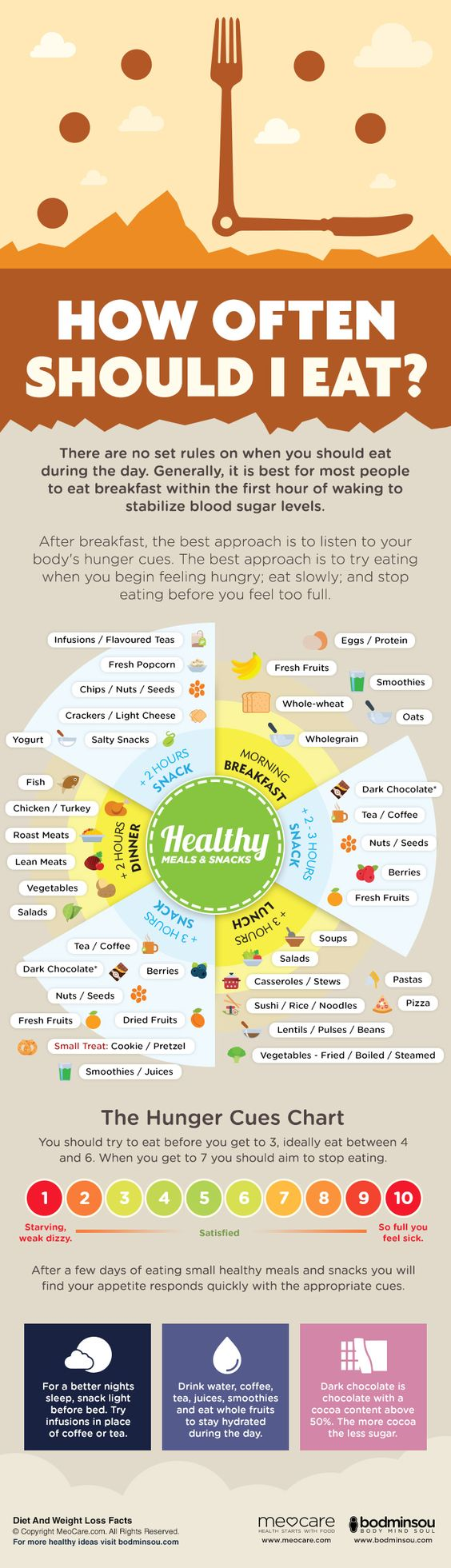 How Often Should I Eat?  Infographic. Audit Group Policy Changes Un Potty Training. Zero Down Mortgage Loan Service Now Itsm Tool. Assisted Living Georgetown Tx. Healthcare Application Development. Esl Teaching Certification Online. Degree In Business Analytics. 3 Week Old Baby Feeding Schedule. What Does A Gram Of Weed Look Like